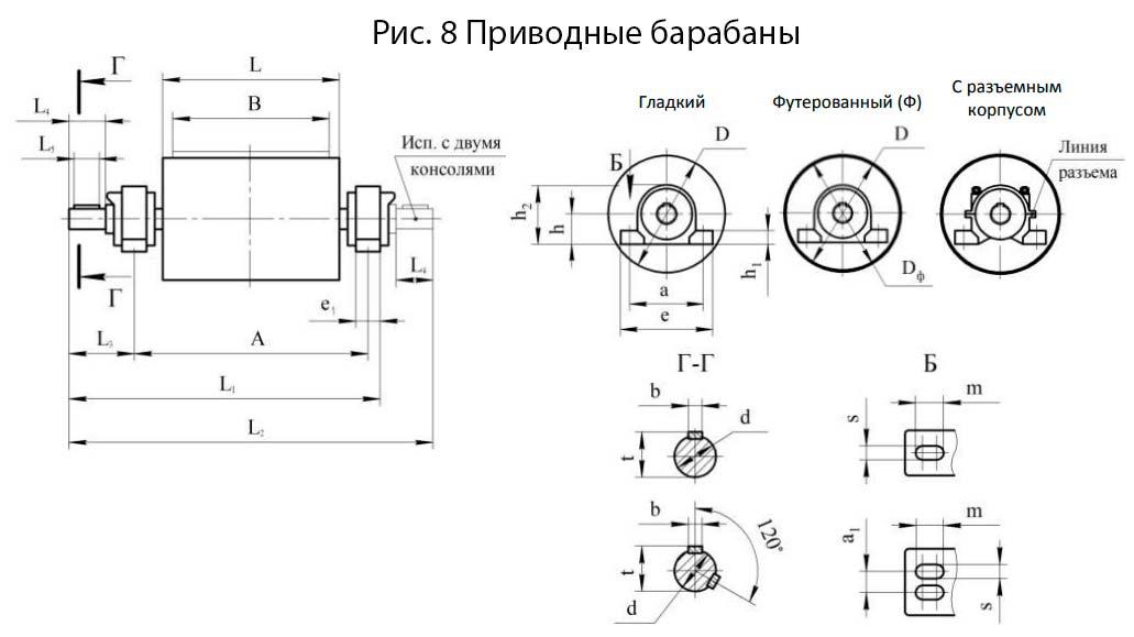 Параметры приводных барабанов конвейеров пищеварение как конвейер